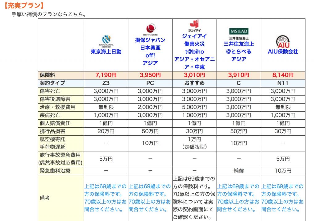 海外旅行保険 節約プラン各社比較